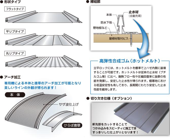 立平ロック25型 立平葺 縦葺 製品情報 株式会社セキノ興産金属